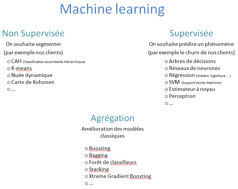 Machine learning - méthode
