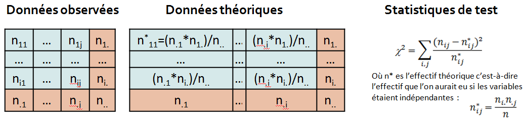 Test du khi 2 - Statistique de test