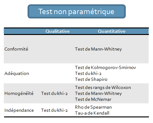 Classification Test Non Paramétrique
