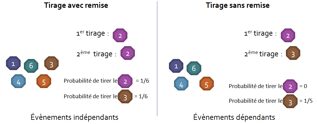Dependance-exemple-tirage-chiffre2