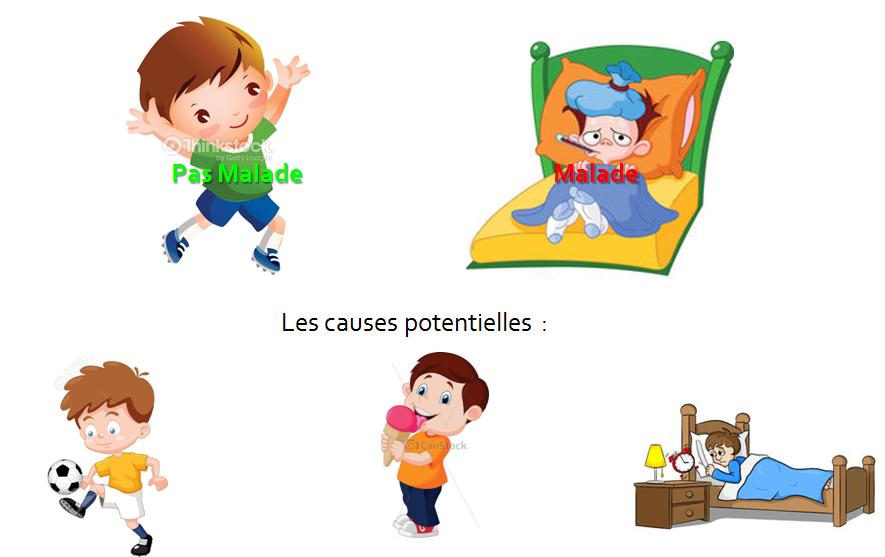 Piege1- Correlation croisée - exemple maladie infantile 1