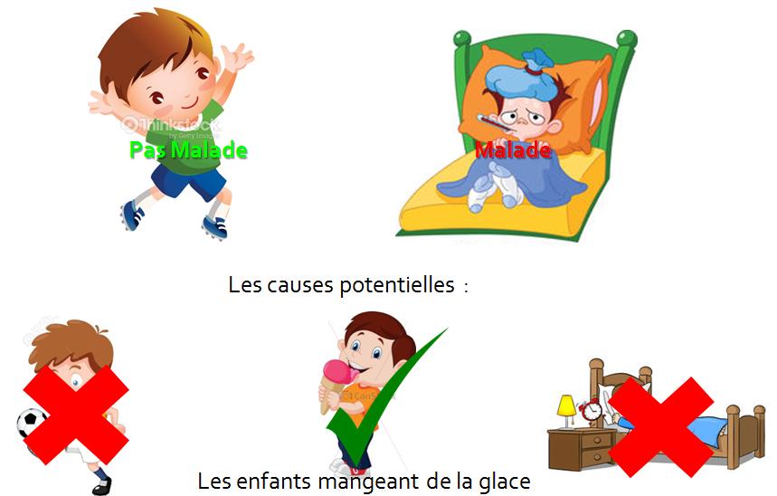 Piege1- Correlation croisée - exemple maladie infantile 2