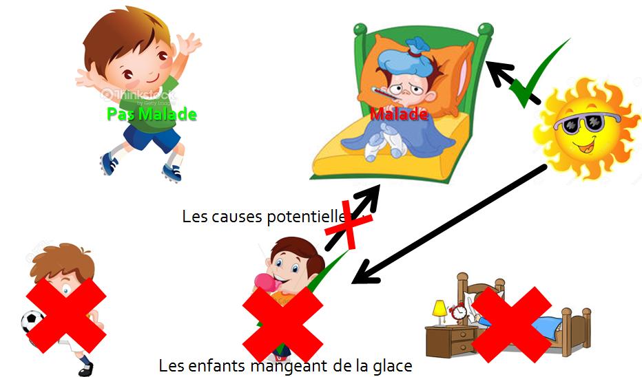 Piege1- Correlation croisée - exemple maladie infantile 3